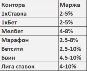 Какую букмекерскую контору выбрать в 2019 году в России?