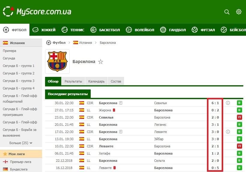 Оцениваем фк Барселона для ставок экспрессом