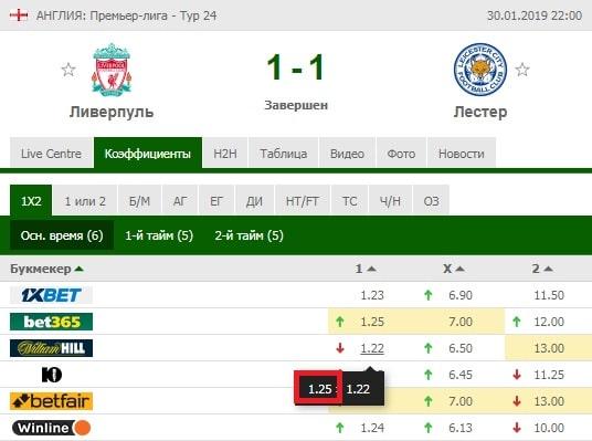 Результаты матча Ливерпуль - Лестер